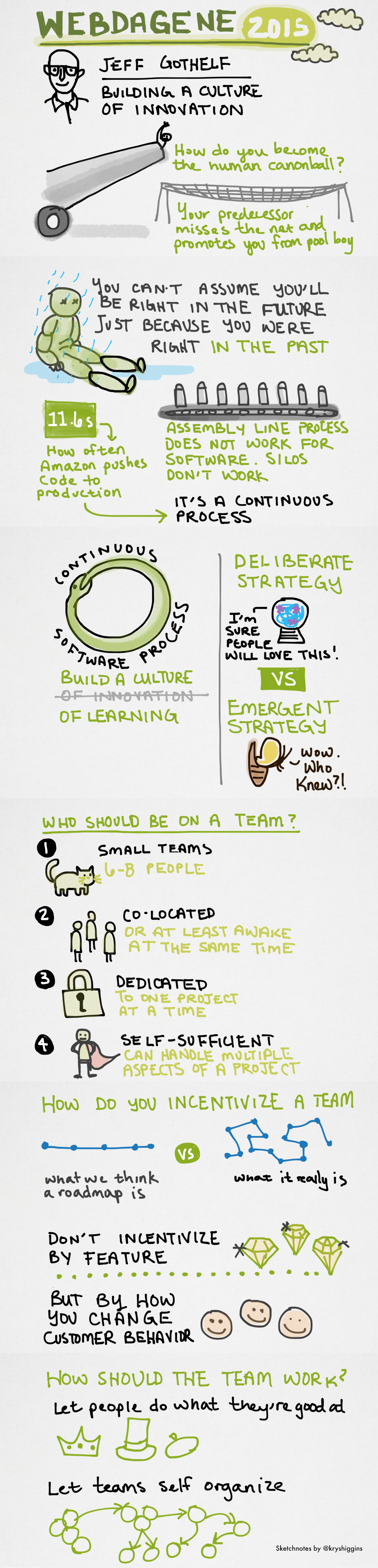Sketchnotes from Building a culture of innovation