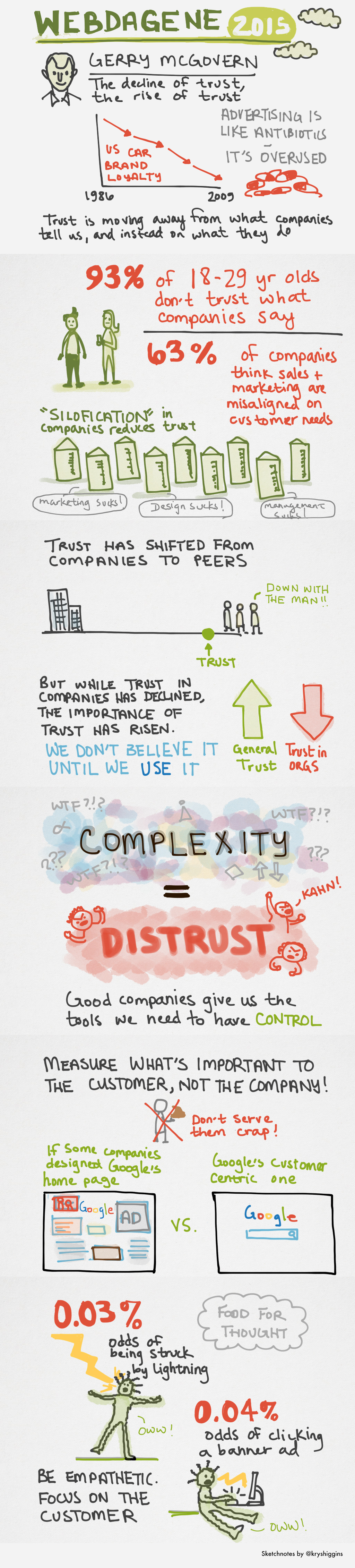 Sketchnotes from Decline of trust, rise of trust
