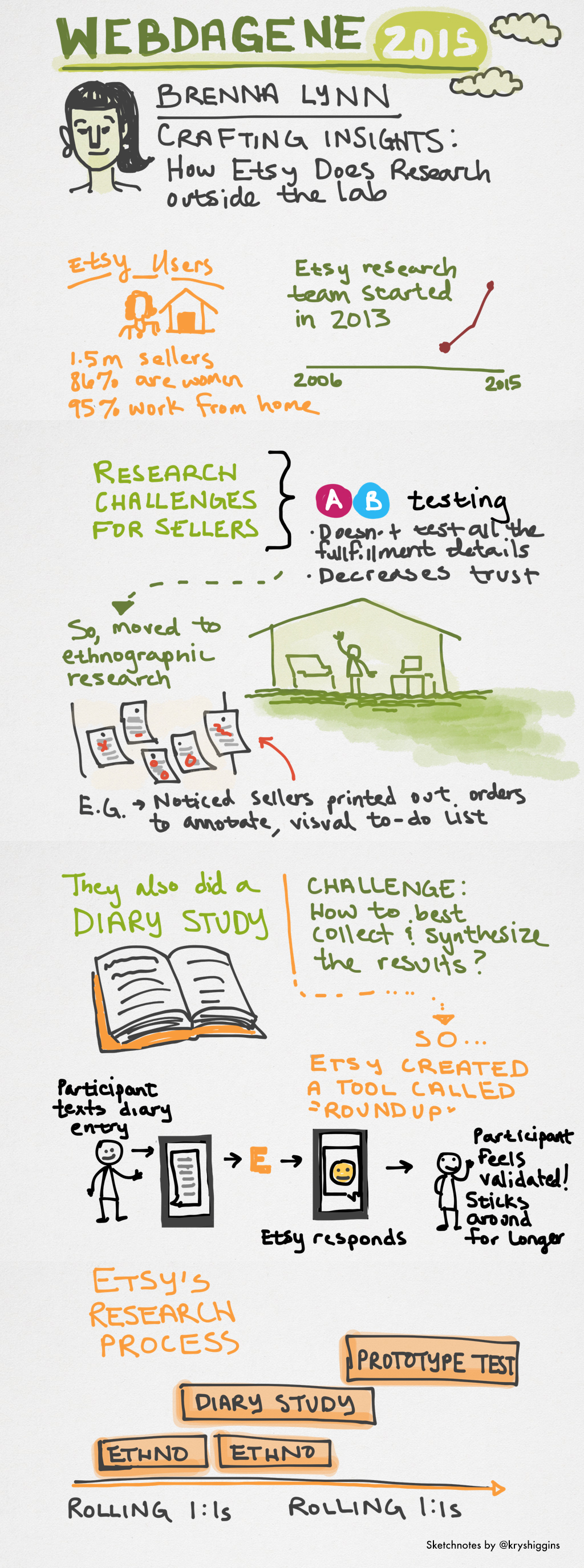 Sketchnotes from Crafting Insights