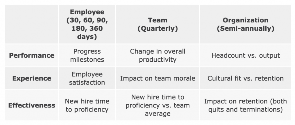 HR onboarding evaluation timelines