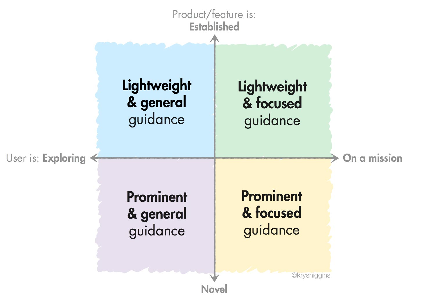 Guidelines for how to provide guidance in onboarding scenarios
