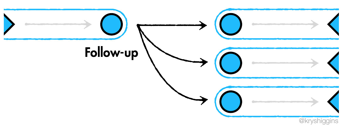 Diagram showing actions connecting to each other