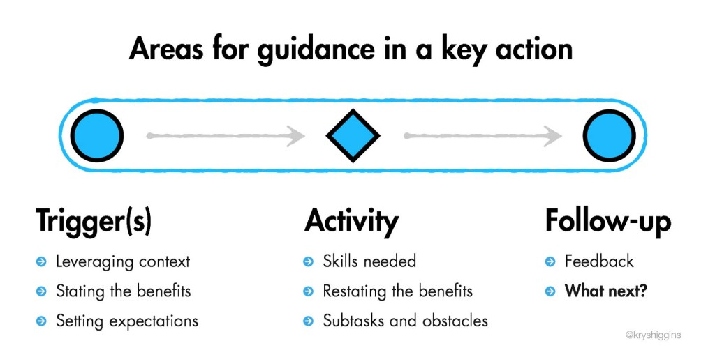 Image showing the breakdown of a key action into trigger, activity, and follow-up