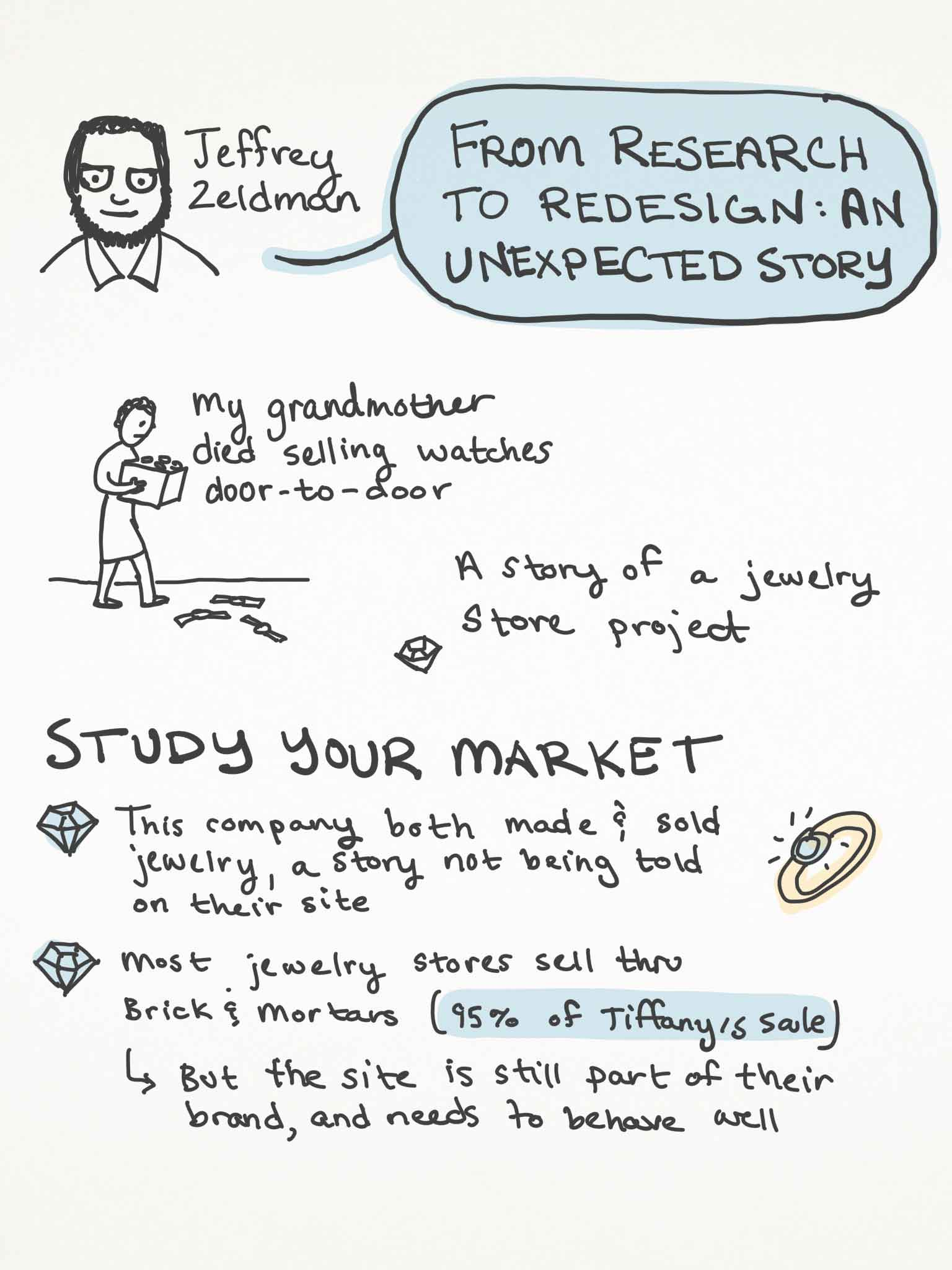 Sketchnotes page 1 of Jeffrey Zeldman's talk