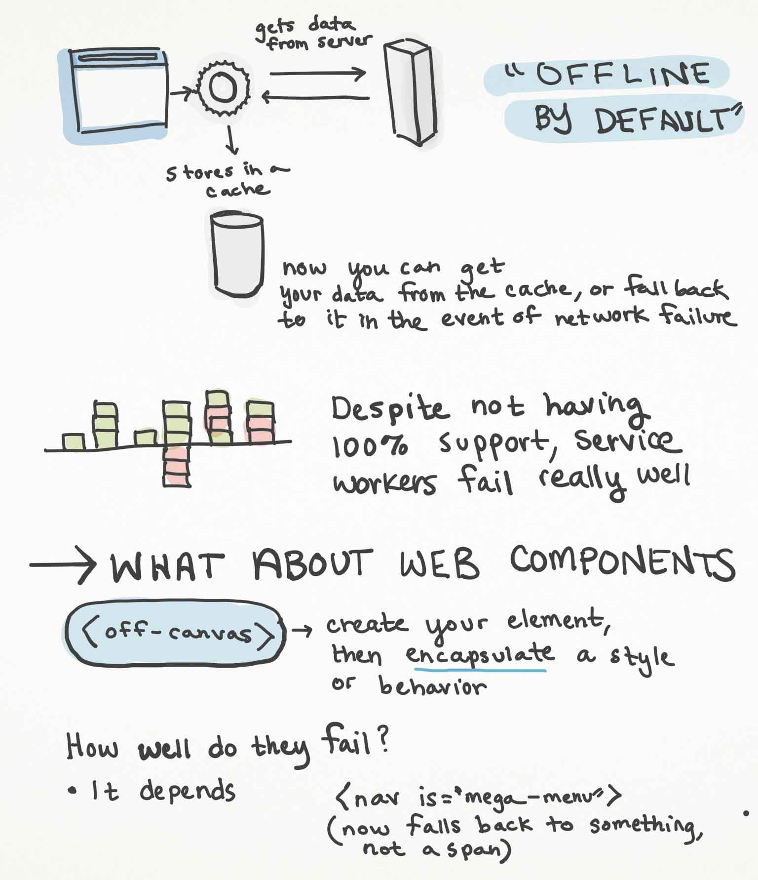Sketchnotes page 3 from Jeremy Keith's talk