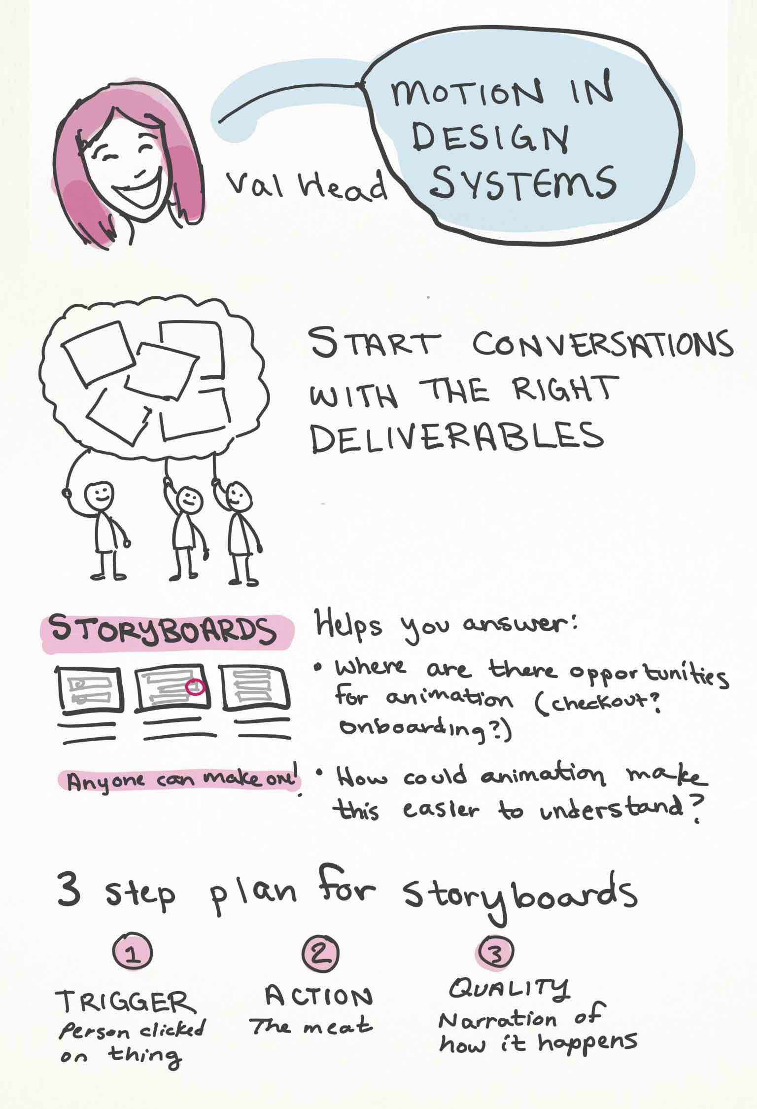 Sketchnotes page 1 from val head's talk