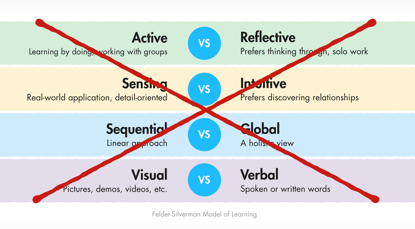 Diagram showing Felder-Silverman learning styles