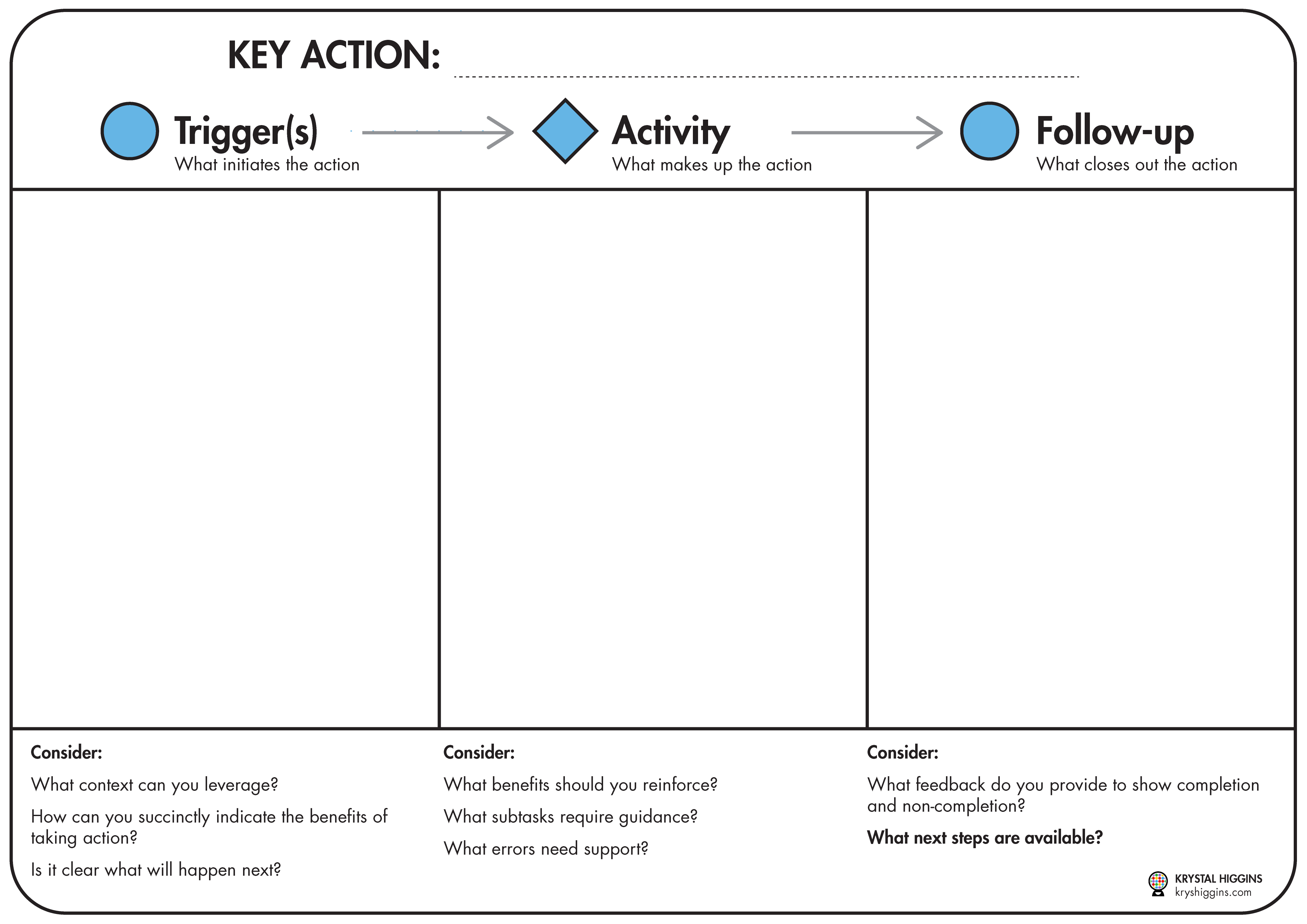 Example image of a 3-panel storyboard template for key actions