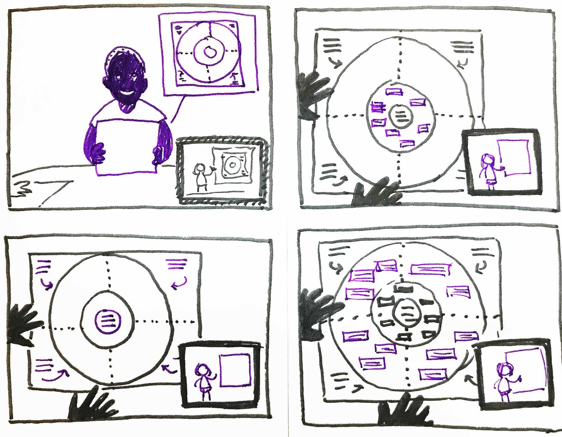 Sketch of four storyboard panels showing a presentation task overlaid on group workshop tasks