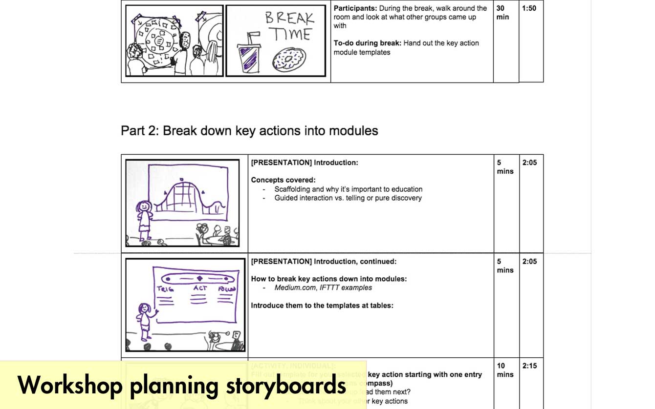 Screenshot of workshop planning storyboards used in a document to map to workshop outline