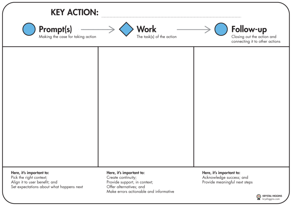 Image showing a template for a key action storyboard, separated into prompt, work, and follow-up panels.